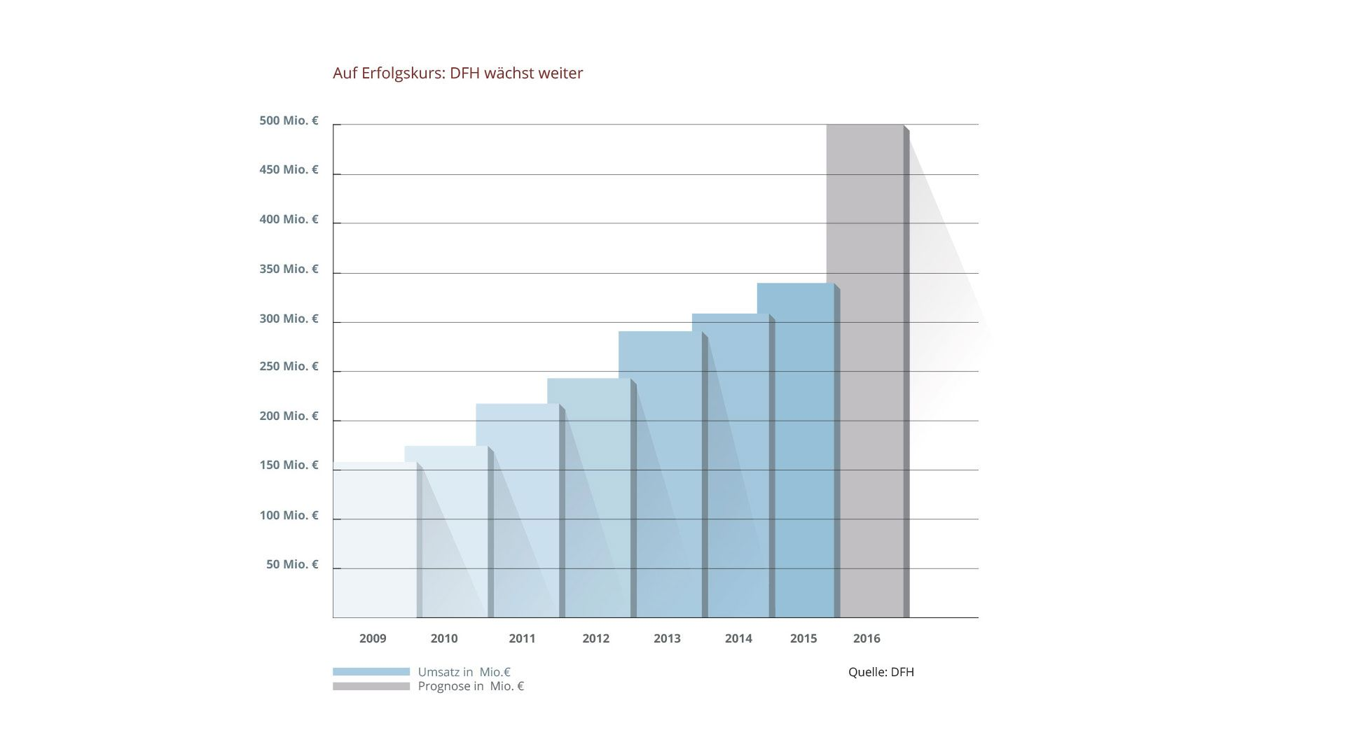 Umsatzrekord für DFH Grafik